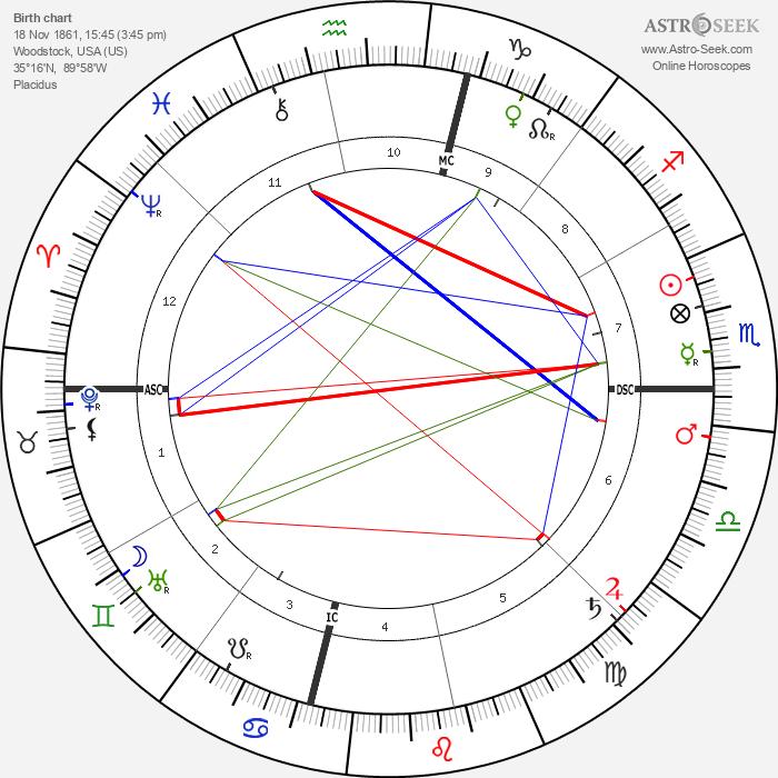 Dorothy Dix - Astrology Natal Birth Chart