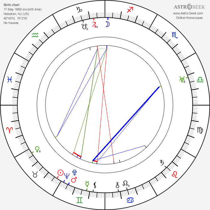 Dorothy Gibson - Astrology Natal Birth Chart