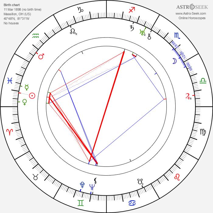 Dorothy Gish - Astrology Natal Birth Chart