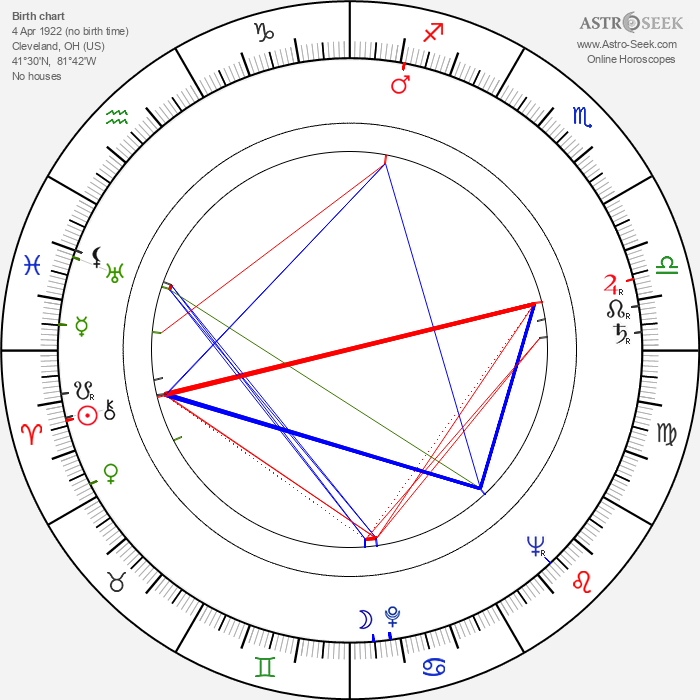 Dorothy Hart - Astrology Natal Birth Chart