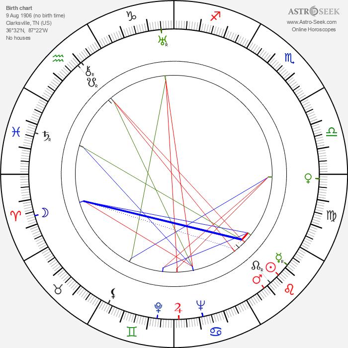 Dorothy Jordan - Astrology Natal Birth Chart