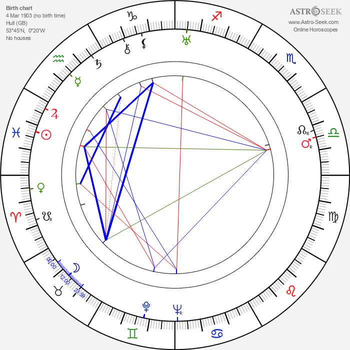 Dorothy Mackaill - Astrology Natal Birth Chart