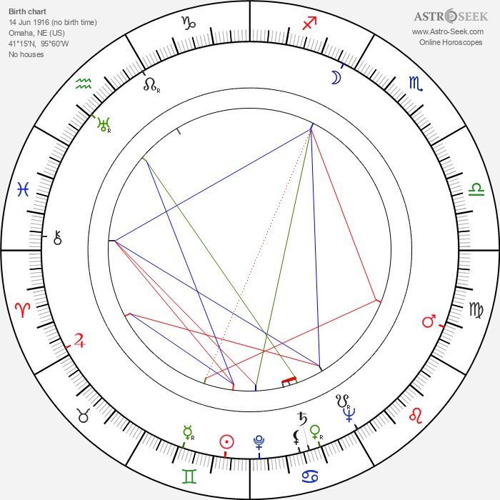 Dorothy McGuire - Astrology Natal Birth Chart