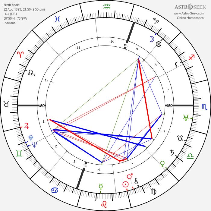Dorothy Parker - Astrology Natal Birth Chart