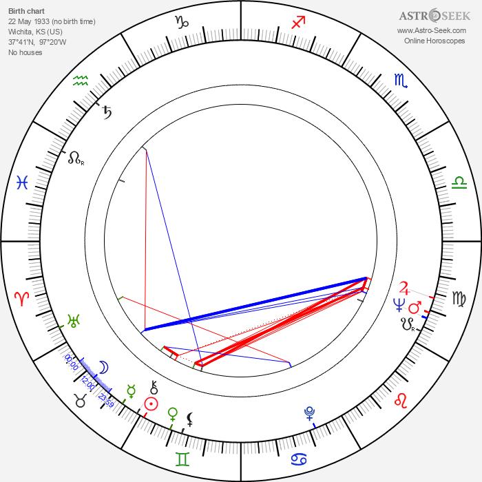Dorothy Stinnette - Astrology Natal Birth Chart