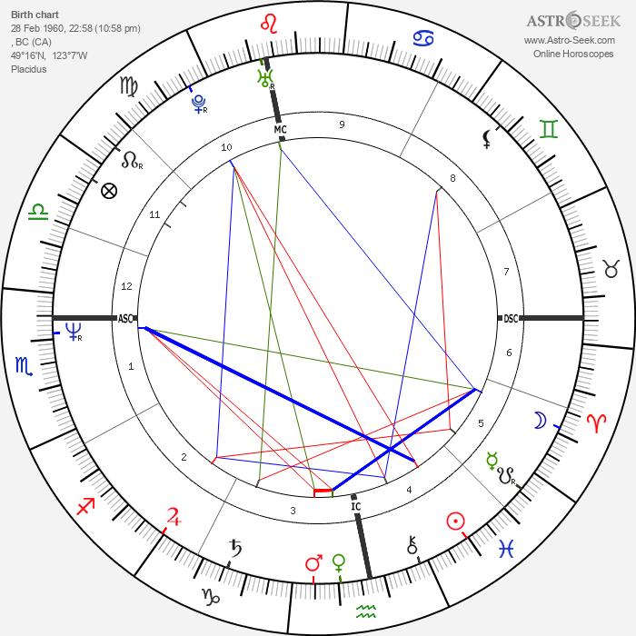Dorothy Stratten - Astrology Natal Birth Chart