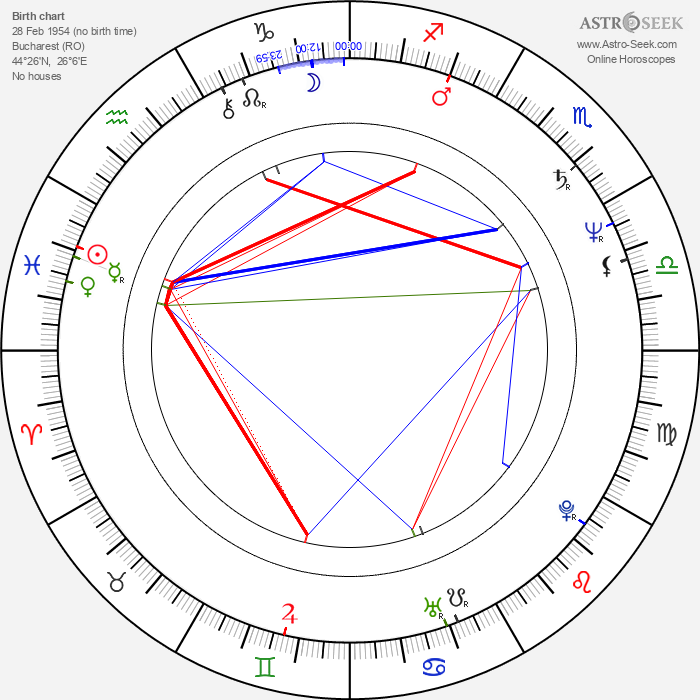 Doru Ana - Astrology Natal Birth Chart