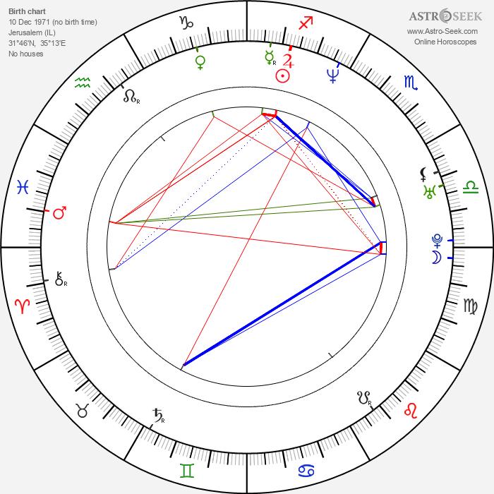 Dotan Baer - Astrology Natal Birth Chart