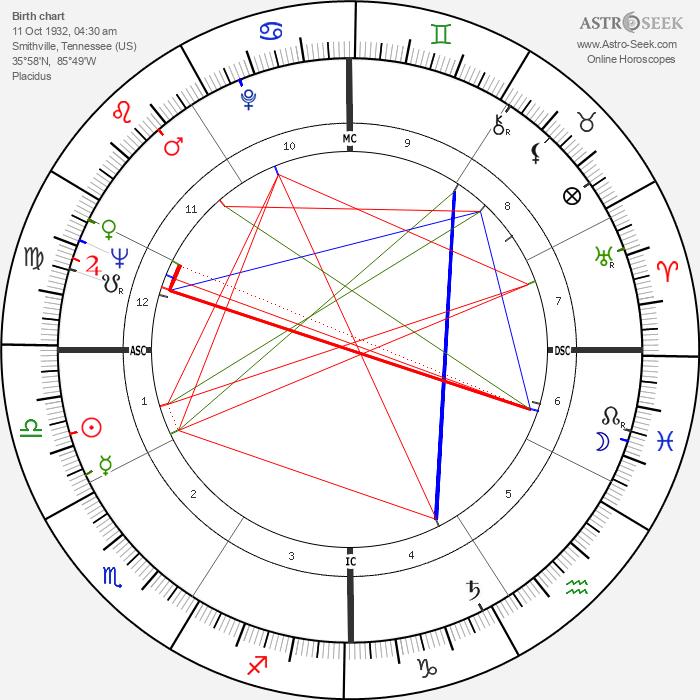 Dottie West - Astrology Natal Birth Chart