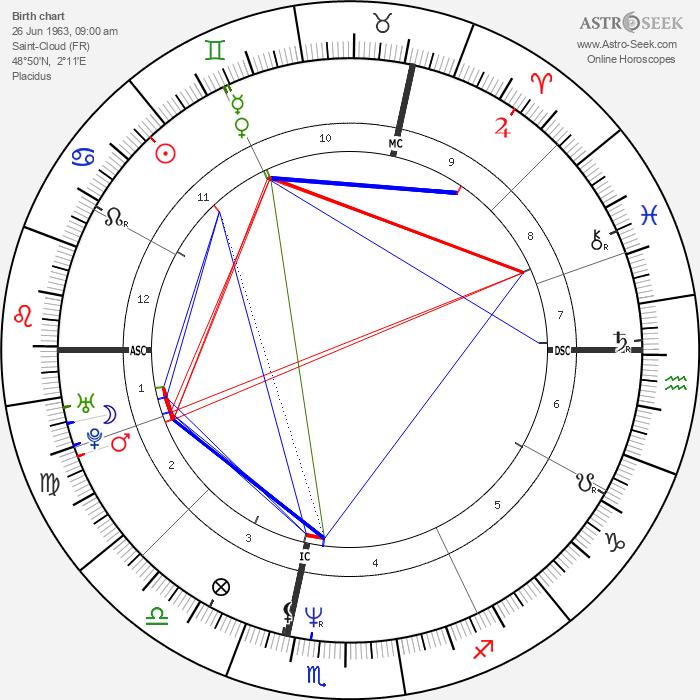 Douchka - Astrology Natal Birth Chart