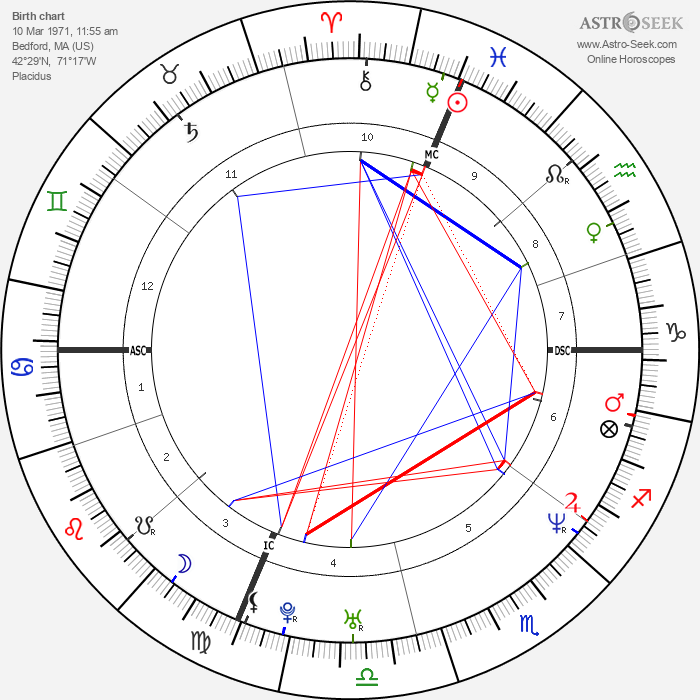 Doug Ardito - Astrology Natal Birth Chart