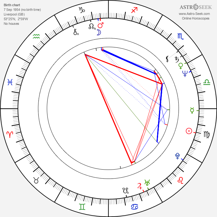 Doug Bradley - Astrology Natal Birth Chart