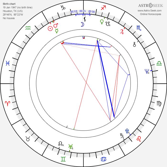 Doug Claybourne - Astrology Natal Birth Chart