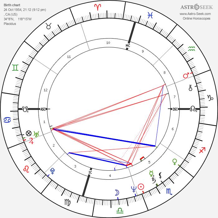 Doug Davidson - Astrology Natal Birth Chart