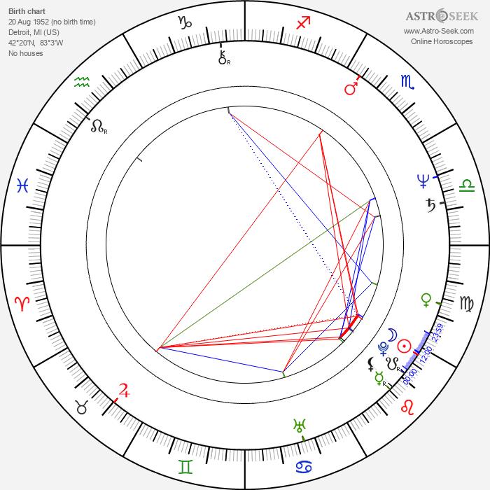 Doug Fieger - Astrology Natal Birth Chart