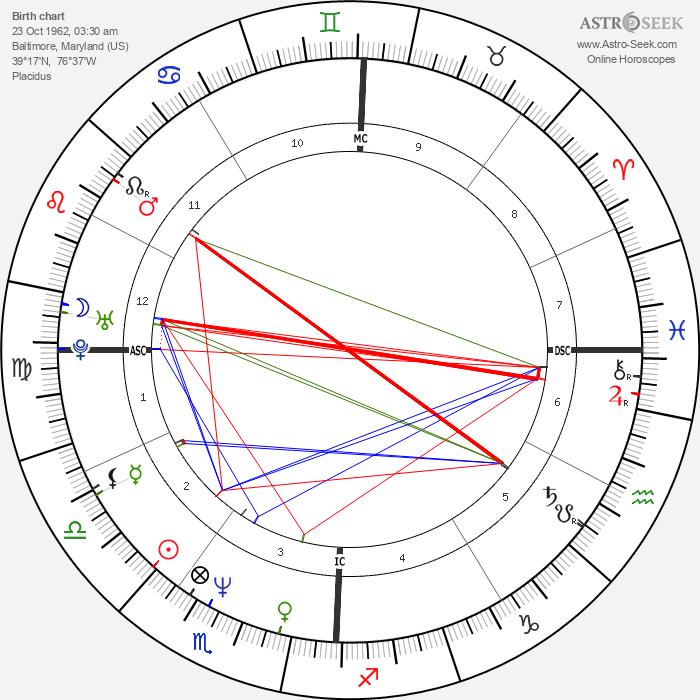 Doug Flutie - Astrology Natal Birth Chart