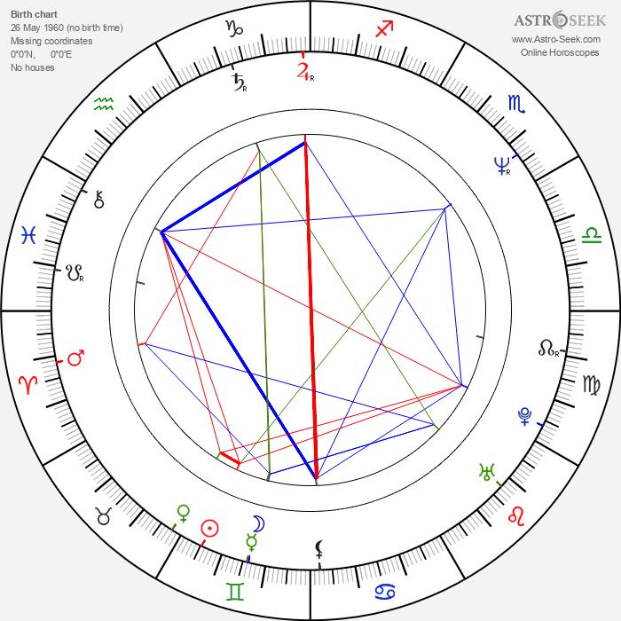 Doug Hutchison - Astrology Natal Birth Chart
