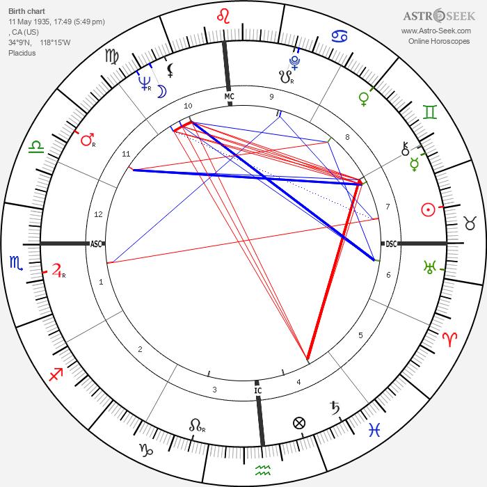 Doug McClure - Astrology Natal Birth Chart