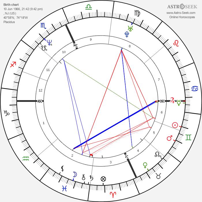 Doug McKeon - Astrology Natal Birth Chart