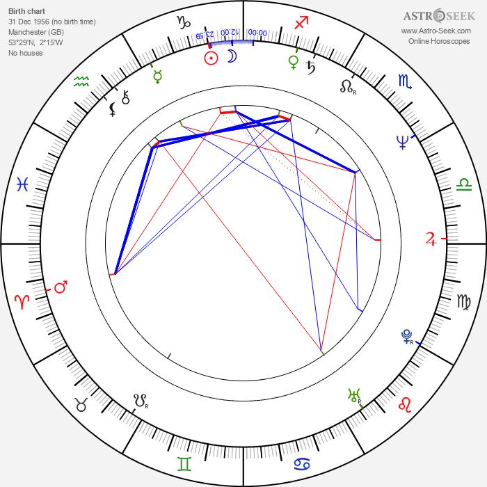 Doug Naylor - Astrology Natal Birth Chart