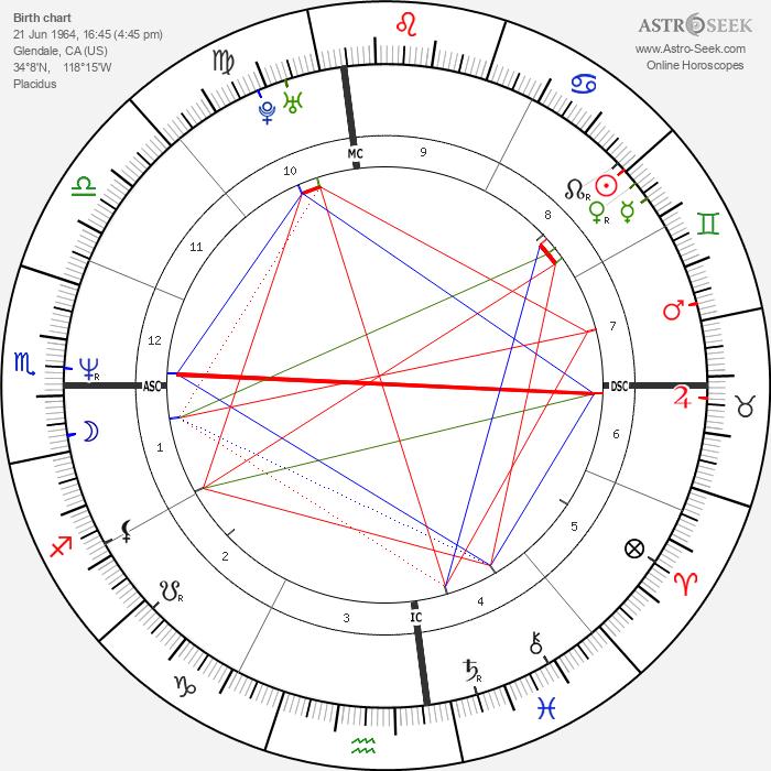 Doug Savant - Astrology Natal Birth Chart