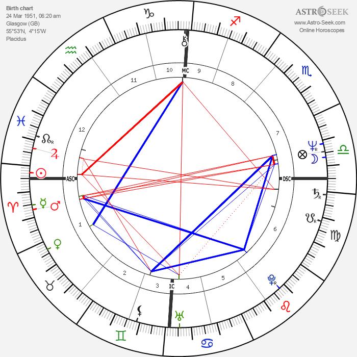Dougie Thomson - Astrology Natal Birth Chart