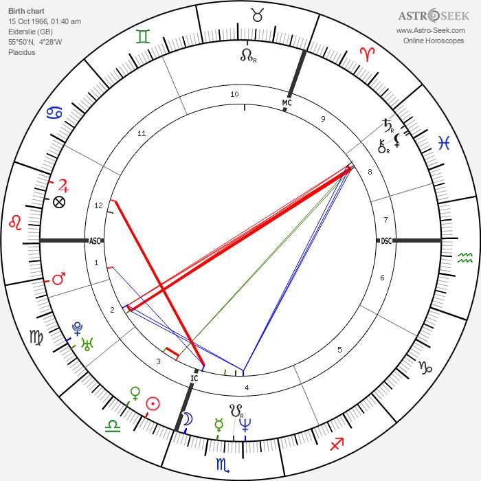 Dougie Vipond - Astrology Natal Birth Chart