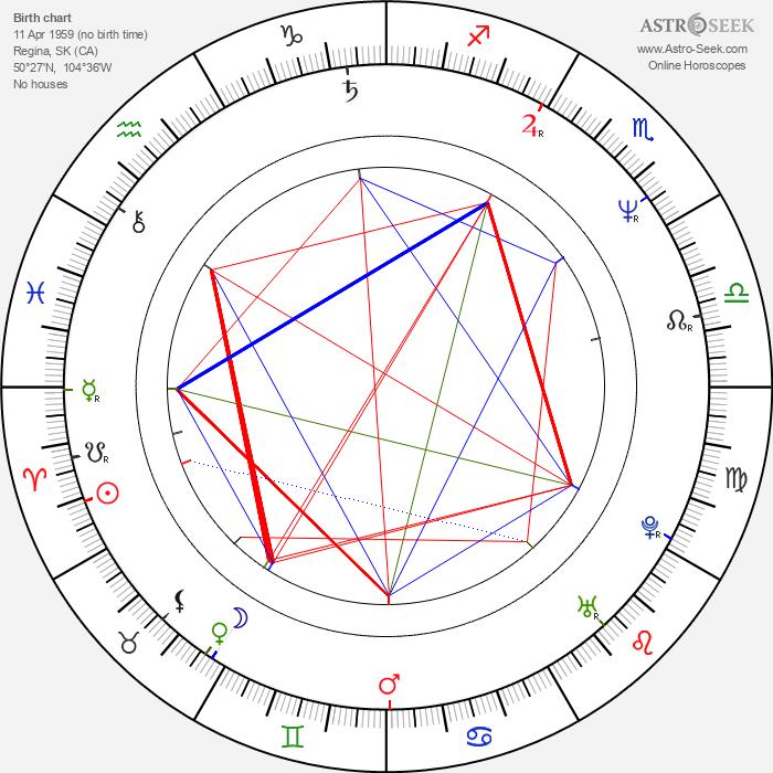 Douglas Arthurs - Astrology Natal Birth Chart