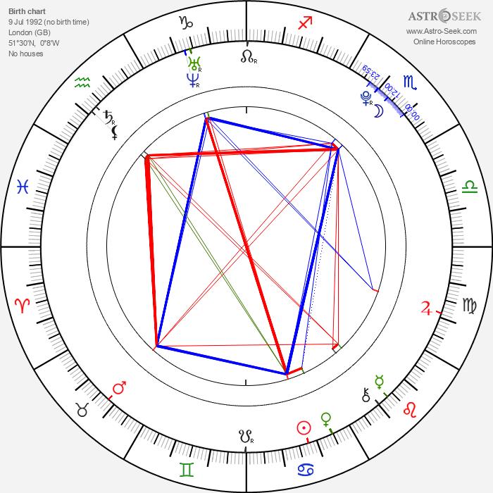 Douglas Booth - Astrology Natal Birth Chart