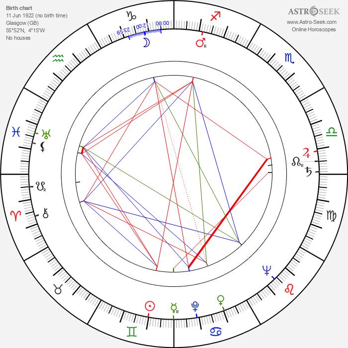 Douglas Campbell - Astrology Natal Birth Chart