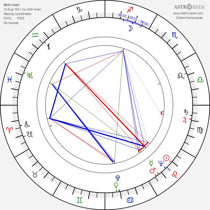 Douglas Cowan - Astrology Natal Birth Chart