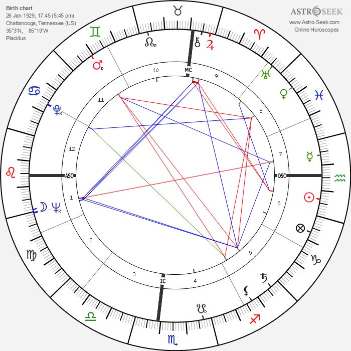 Douglas Easley - Astrology Natal Birth Chart