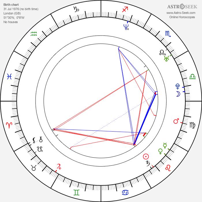 Douglas Elford-Argent - Astrology Natal Birth Chart