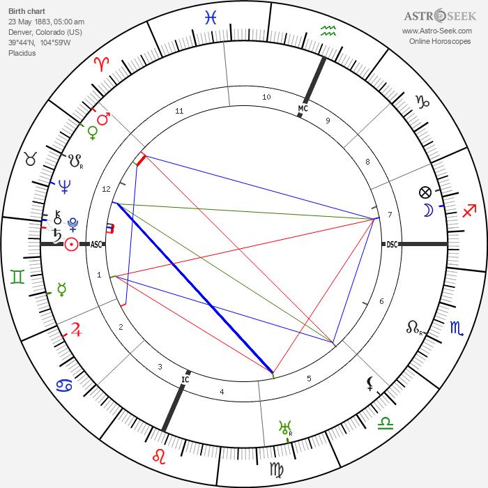 Douglas Fairbanks Sr. - Astrology Natal Birth Chart