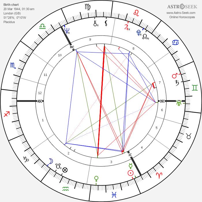 Douglas French - Astrology Natal Birth Chart