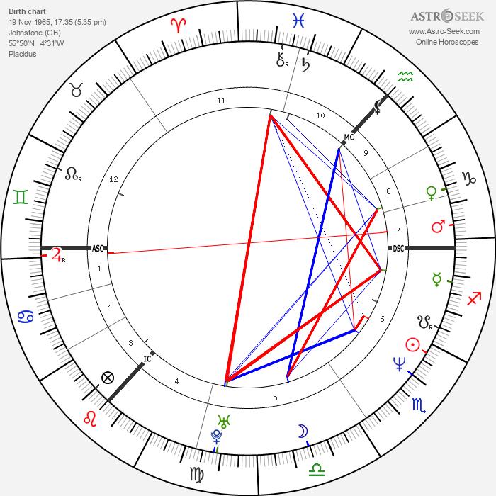 Douglas Henshall - Astrology Natal Birth Chart