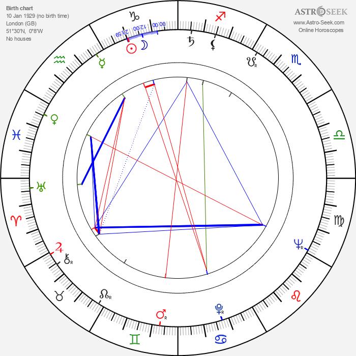 Douglas Hickox - Astrology Natal Birth Chart