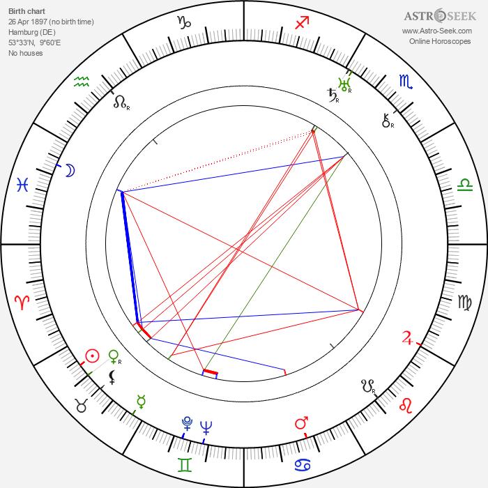 Douglas Sirk - Astrology Natal Birth Chart