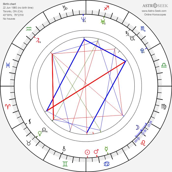 Douglas Smith - Astrology Natal Birth Chart