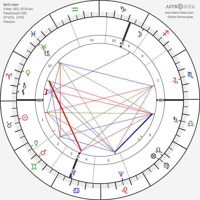 Douglas Stephen - Astrology Natal Birth Chart