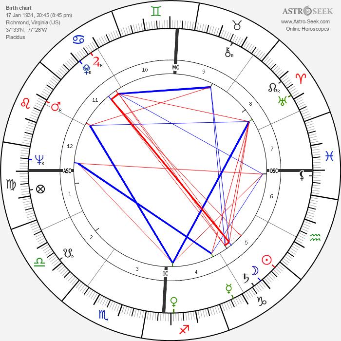 Douglas Wilder - Astrology Natal Birth Chart
