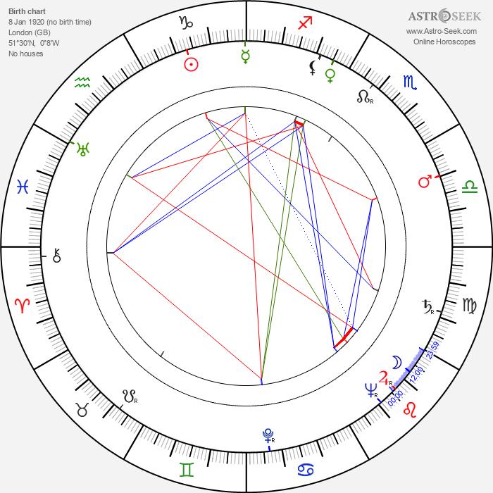 Douglas Wilmer - Astrology Natal Birth Chart