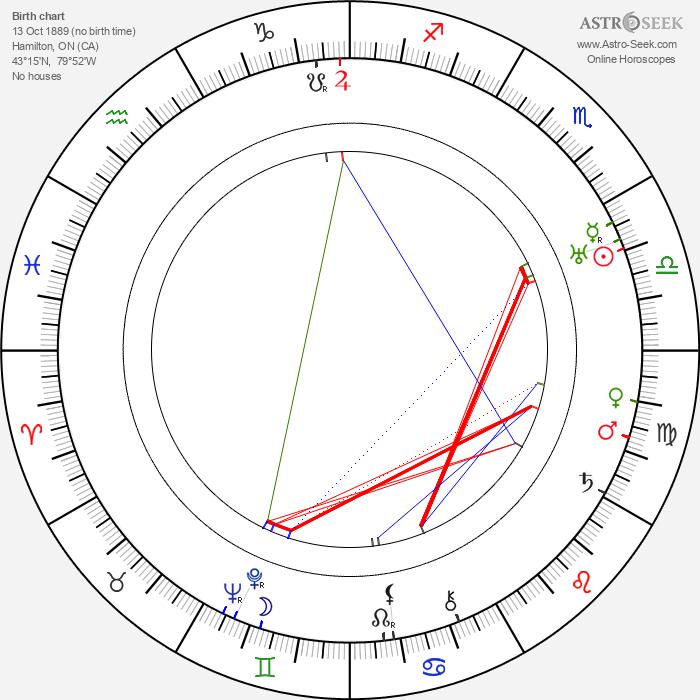 Douglass Dumbrille - Astrology Natal Birth Chart