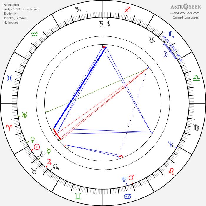 Dr. Rajkumar - Astrology Natal Birth Chart