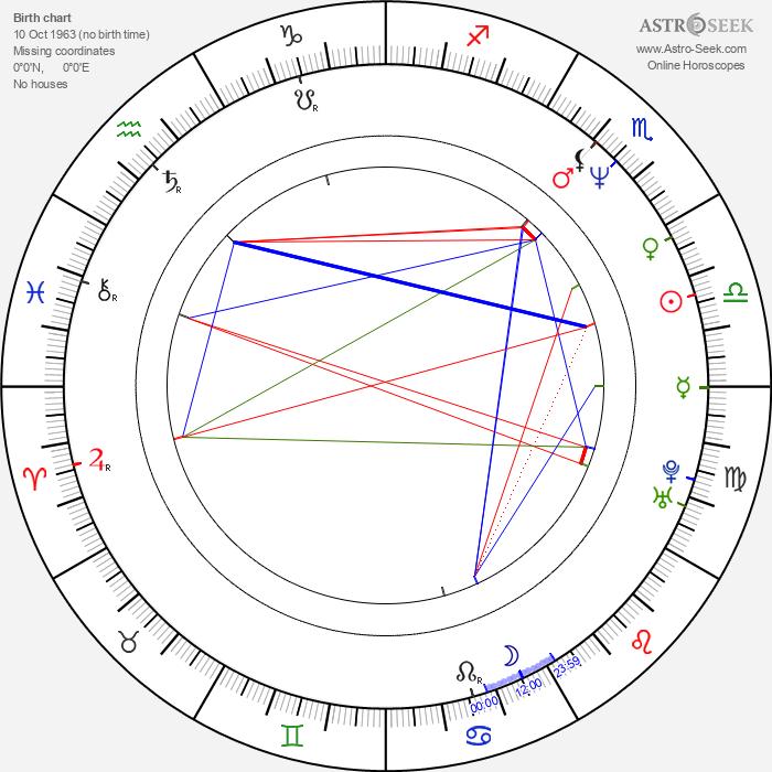 Dragan Bjelogrlić - Astrology Natal Birth Chart