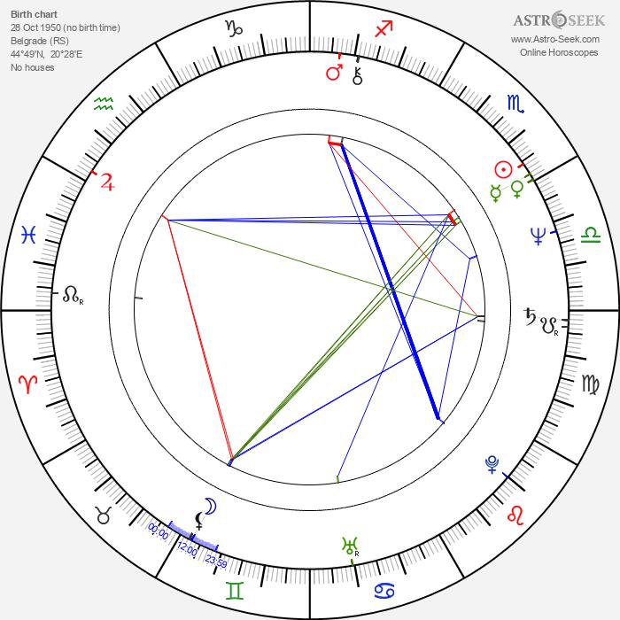 Dragan Marinkovic - Astrology Natal Birth Chart