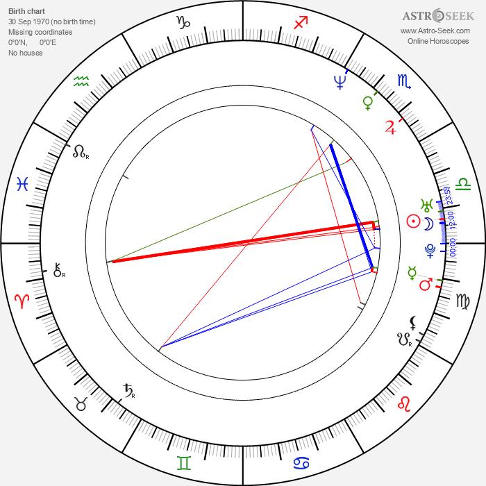 Dragan Micanović - Astrology Natal Birth Chart