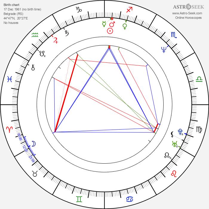 Dragan Petrovic - Astrology Natal Birth Chart