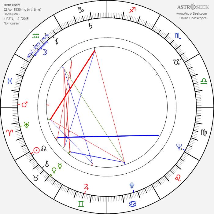 Dragi Kostovski - Astrology Natal Birth Chart