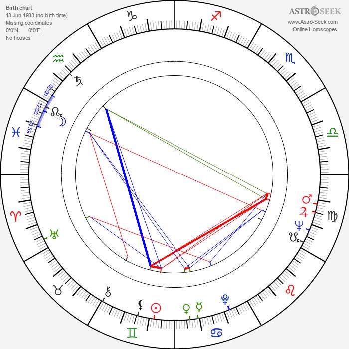 Dragomir 'Gidra' Bojanic - Astrology Natal Birth Chart